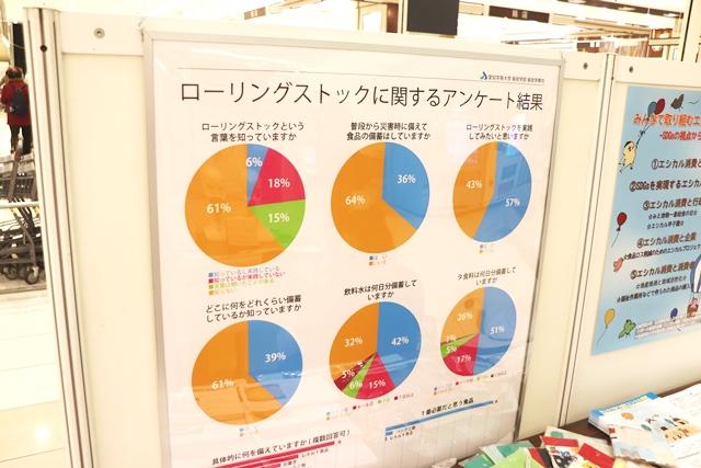 名古屋市消費生活フェア2020(ライフスタイル学科)